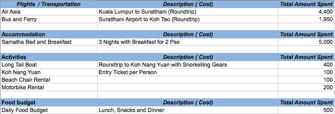 DIY Travel Guide Koh Tao
