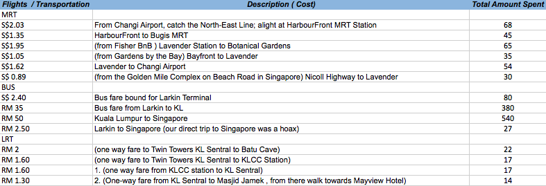 cross border from singapore to malaysia diy travel guide