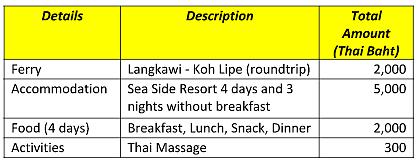DIY Travel Guide Series: 4 Days in Koh Lipe, Thailand