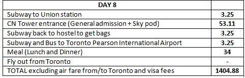 Canada Travel Guide Toronto, Montreal and Quebec City