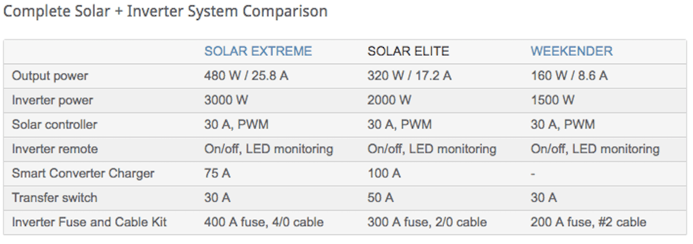 Two Monkeys Travel - Solar Panels - Sailboat Restoration - Solar on sailboat