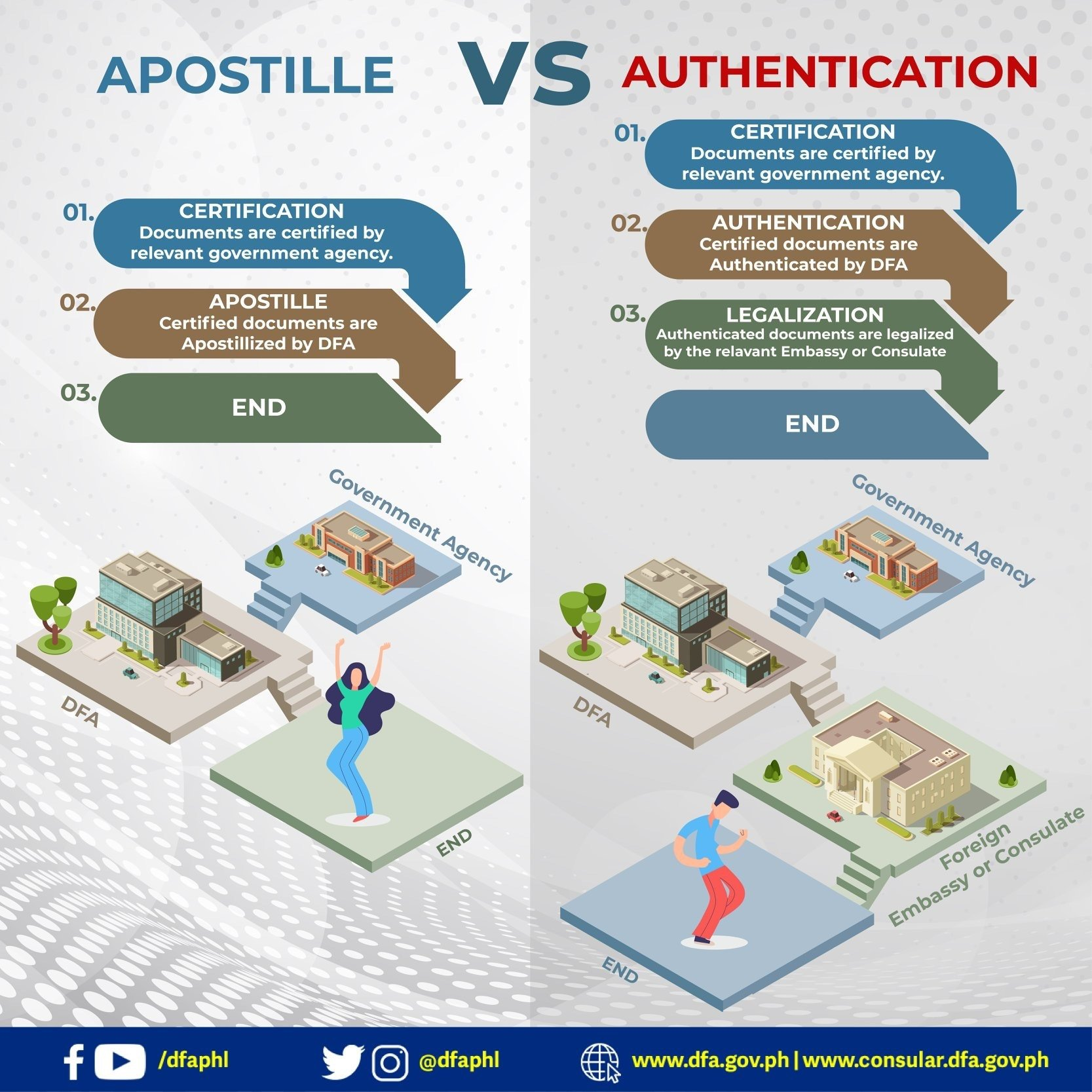 Apostille Philippine Document Authentication
