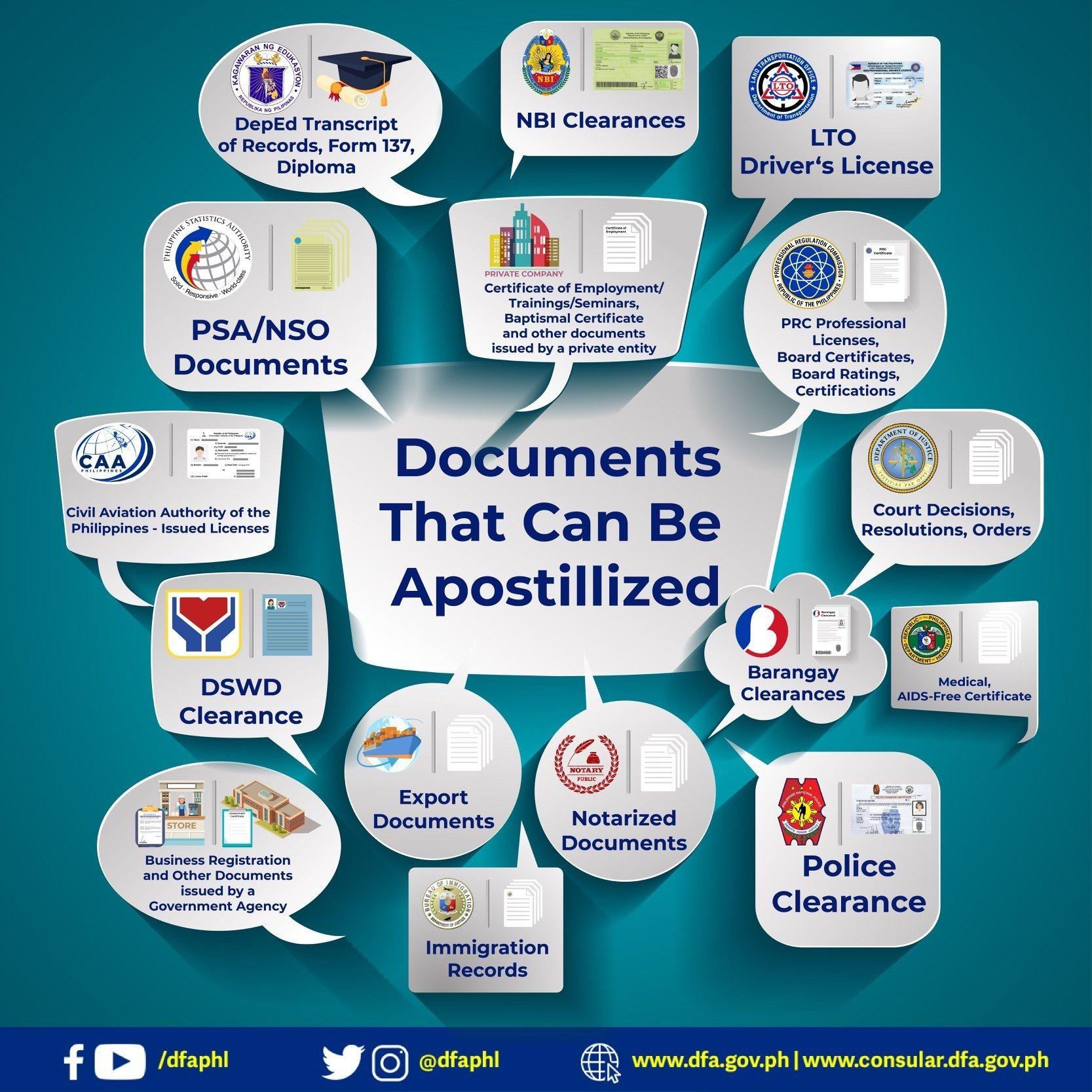 Apostille Philippine Document Authentication2
