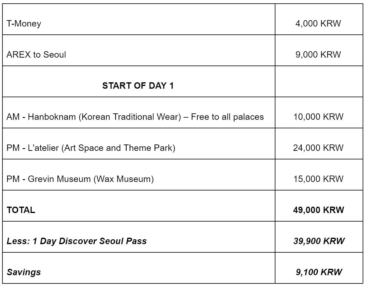 Discover Seoul Pass All the Benefits and Sample Itinerary13