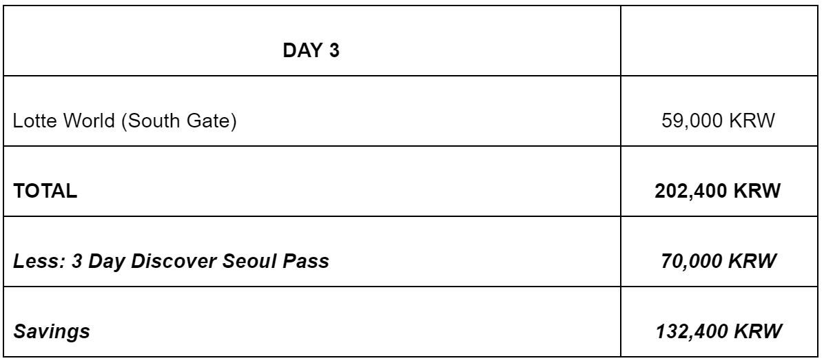 Discover Seoul Pass All the Benefits and Sample Itinerary15