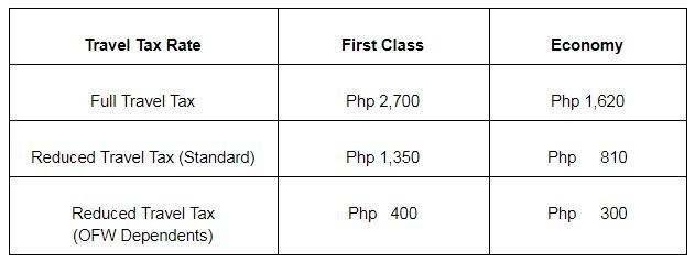 Travel Tax in the Philippines & Terminal Fees