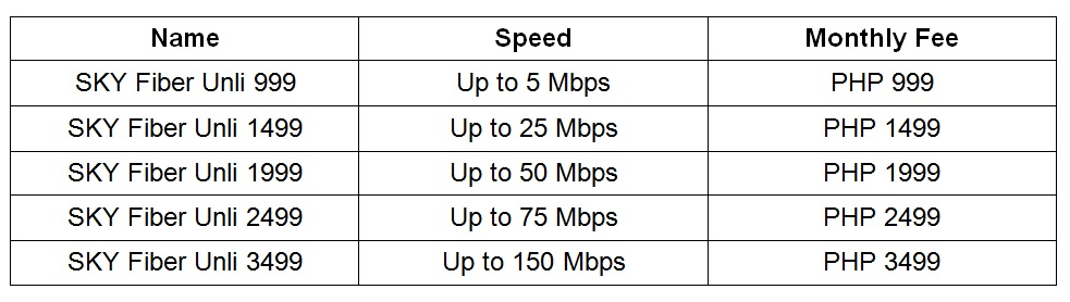 List of Internet Providers in the Philippines and their Offers