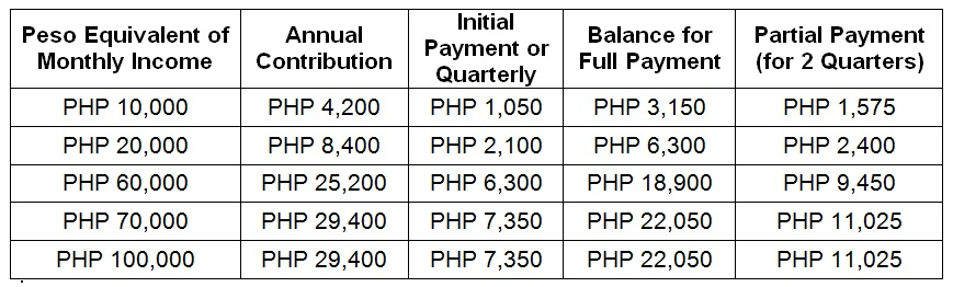 PhilHealth Circular 2020 0014 All You Need To Know
