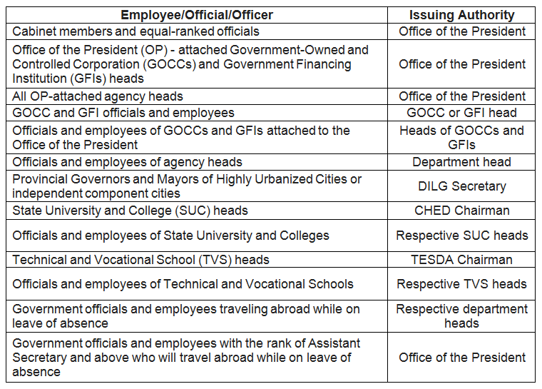 Immigration Tips for Philippine Government Employee to Avoid Being Offloaded