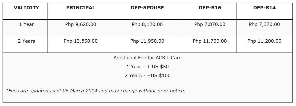 Getting a Philippines Treaty Trader's Visa or Treaty Investor's Visa (9D Visa) 02