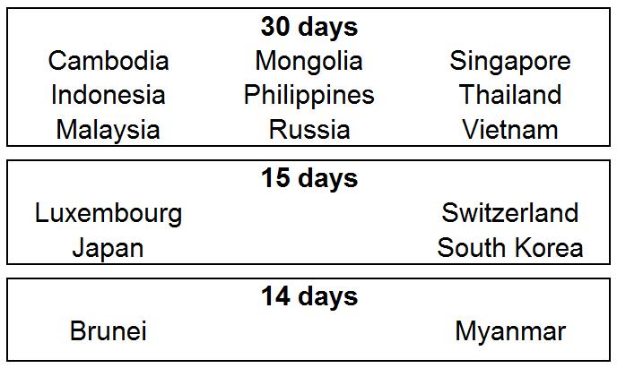 Visa and Border Crossing Laos to Vietnam (and vice versa)