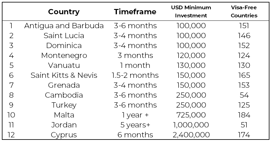 Countries Where You Can Get Citizenship By Investment 01