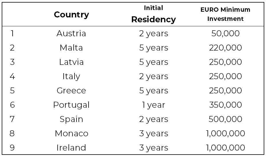 European Countries Where You Can Get Residency By Investment 01